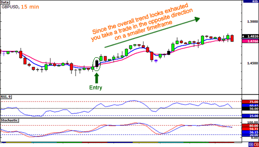 15-minute-countertrend