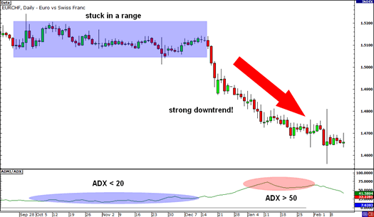 ADX-downtrend