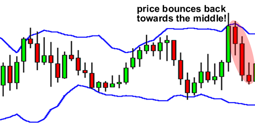 Bollinger bands support resistance
