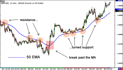 exponential-moving-averages-break