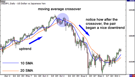 moving-average-crossover